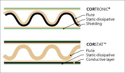 Scatole in cartone ESD Corstat Cortronica