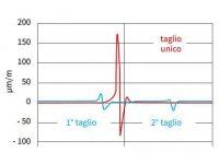 MAESTRO 4S Separatore schede | Illustrazione 1